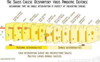Le fromage suisse comme outil efficace de lutte contre la pandémie